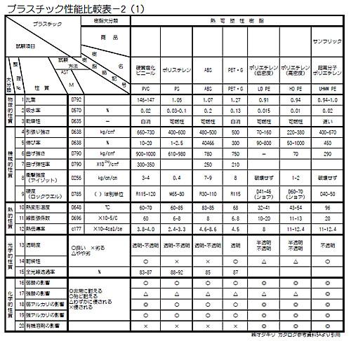 「プラスチック性能比較表-2(1)」です。